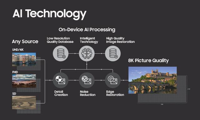 Samsung 8k KI-Upscaling