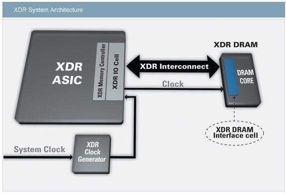 Arbeitsweise von XDR-Speicher