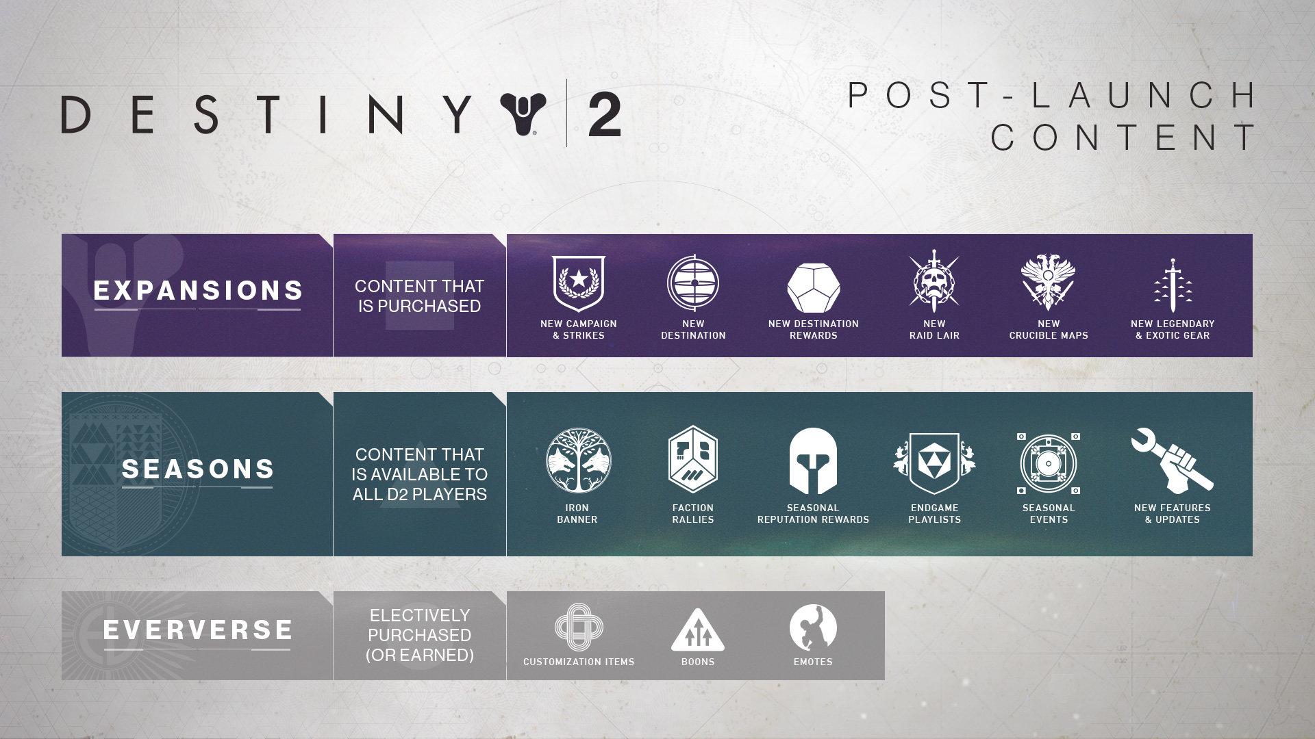 Content-Aufschlüsselung für Destiny 2