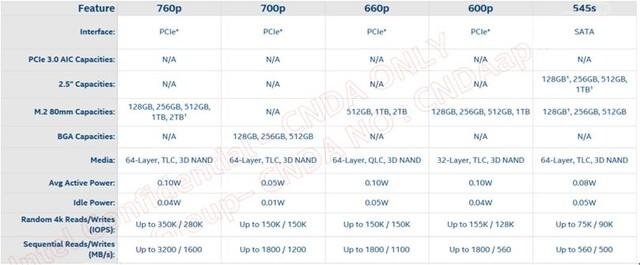 Spezifikationen der Intel SSD 660p, 760p, 700p