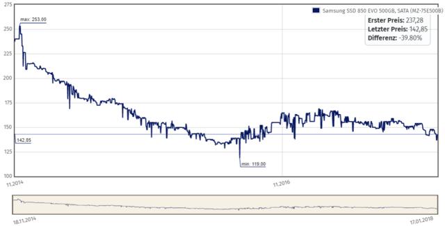 Das Preisdiagramm der 850 Evo zeigt wieder leicht nach unten