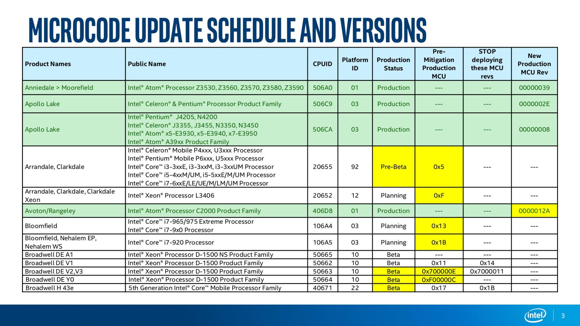 Intel Microcode Revision Guidance Seite 3