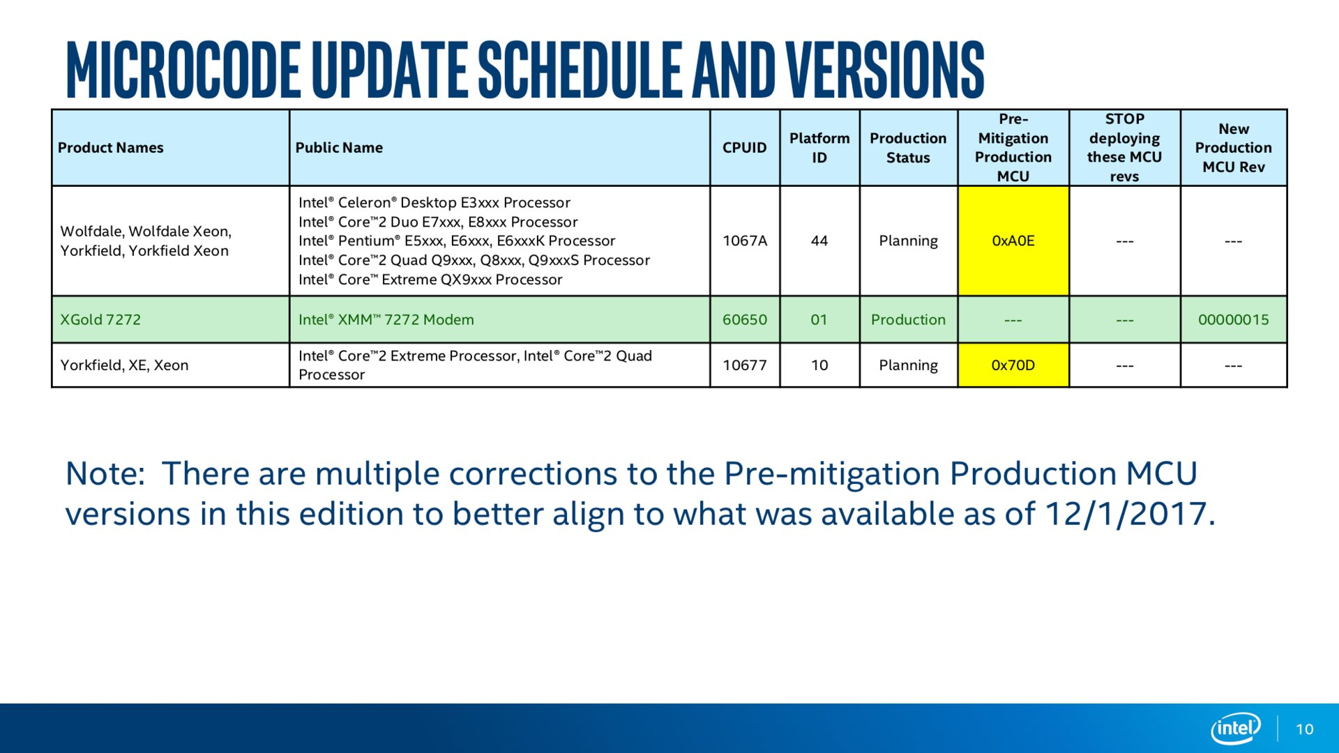 Intel Microcode Revision Guidance Seite 10