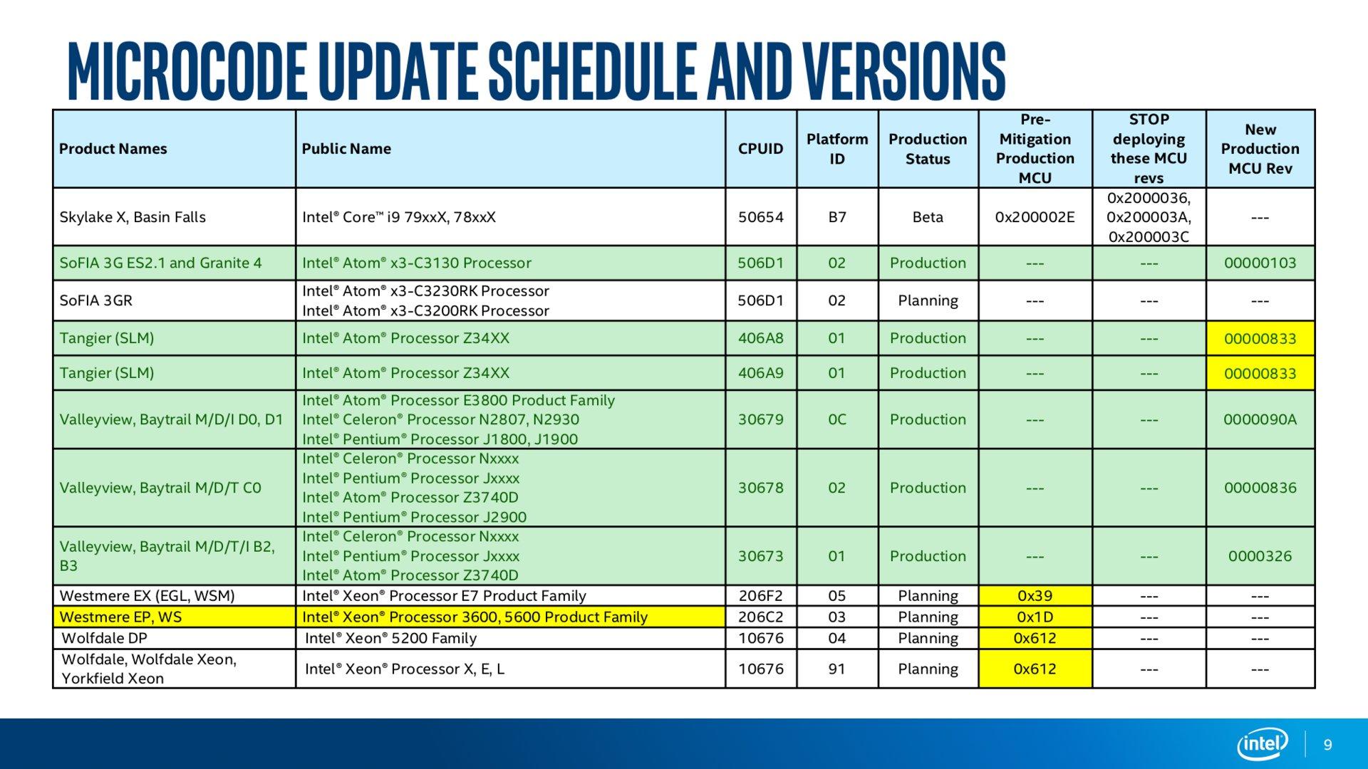 Intel Microcode Revision Guidance Seite 9