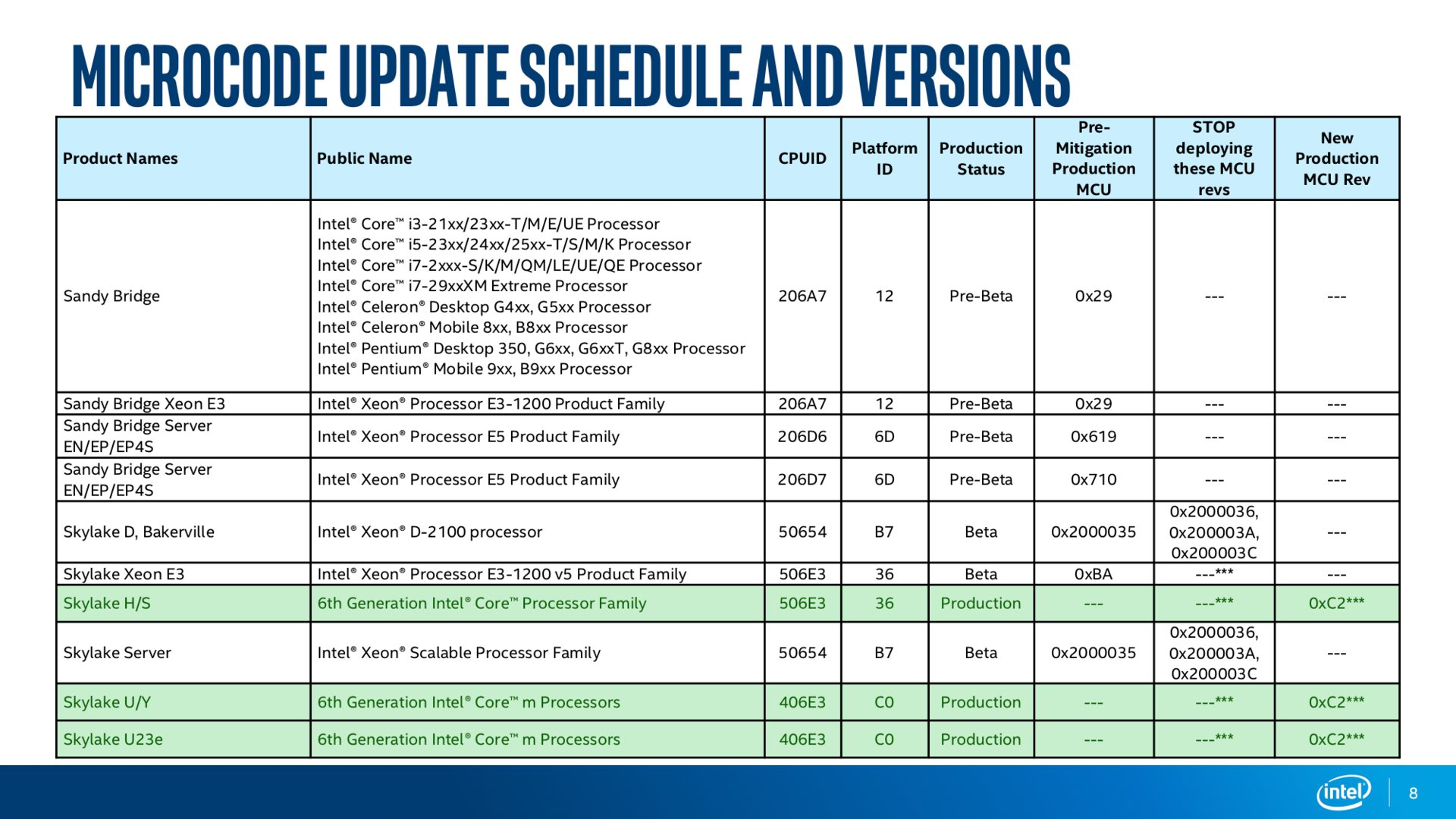 Intel Microcode Revision Guidance Seite 8