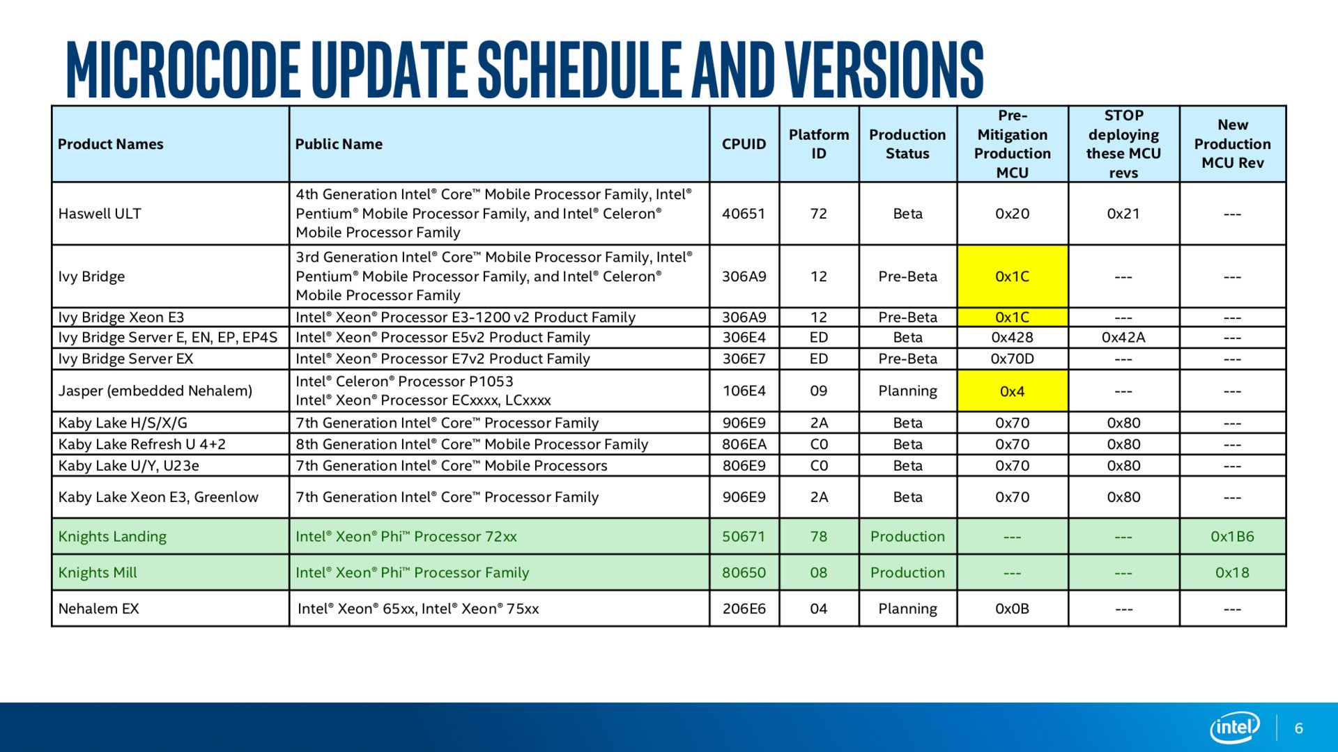 Intel Microcode Revision Guidance Seite 6