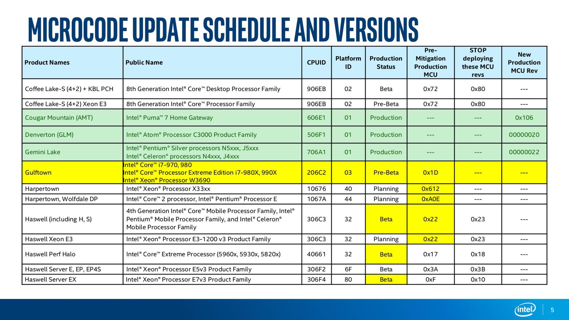 Intel Microcode Revision Guidance Seite 5