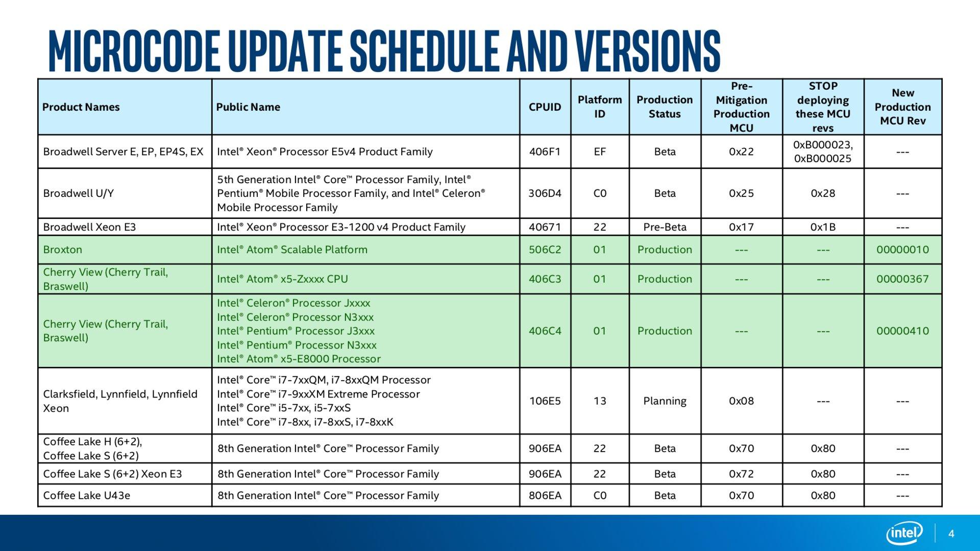 Intel Microcode Revision Guidance Seite 4