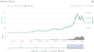Bitcoin fiel wieder unter 10.000 US-Dollar
