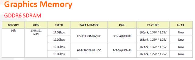 SK Hynix mit GDDR6 bis zu 14 Gbps