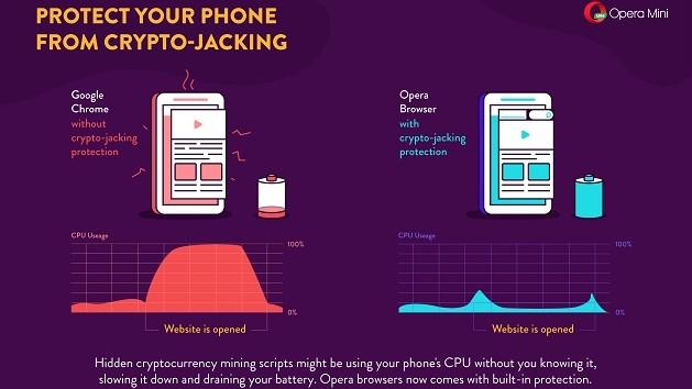 Opera Mobile: Mining-Schutz im Browser auch für Smartphones