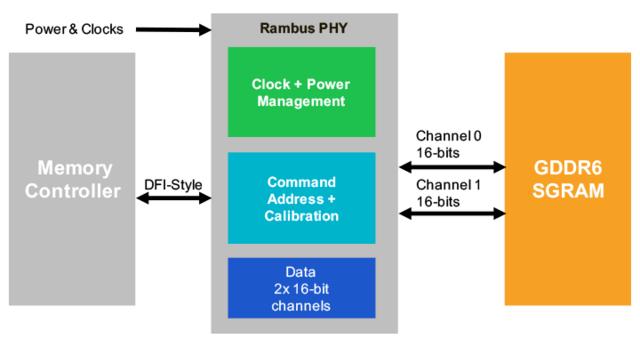 Rambus GDDR6-Speichercontroller