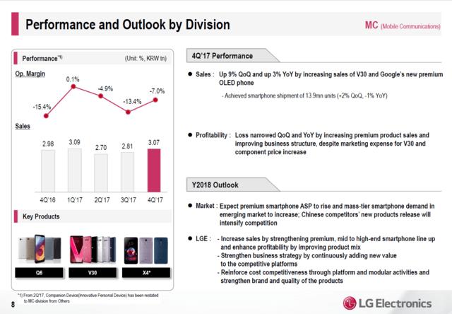 LGs Smartphone-Sparte
