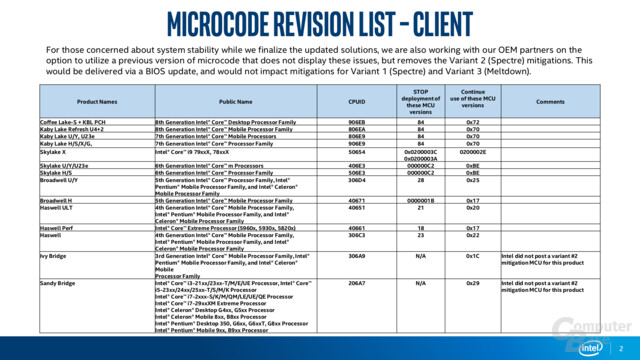 Intel Microcode Revision Guidance (Stand 24. Januar 2018)