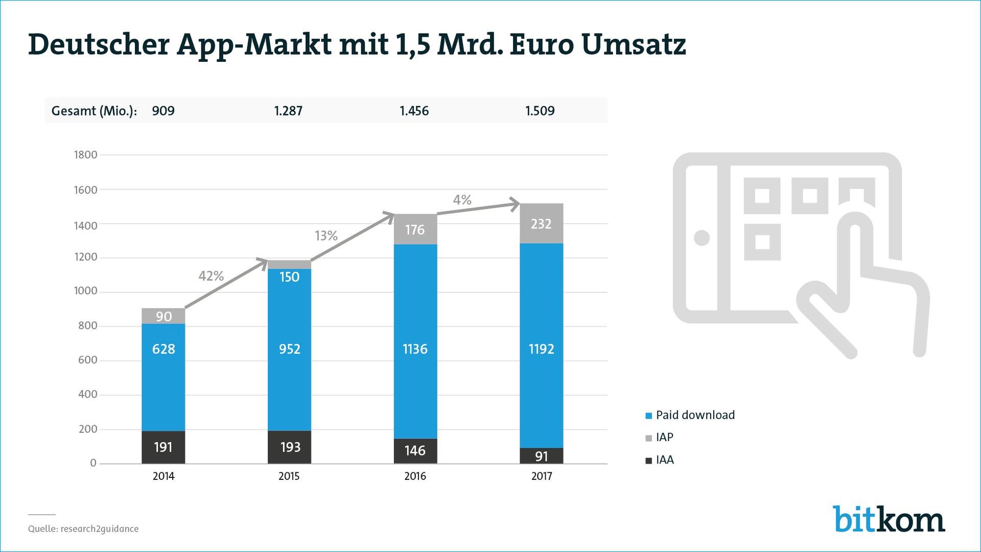 Umsätze 2017 mit Apps in Deutschland