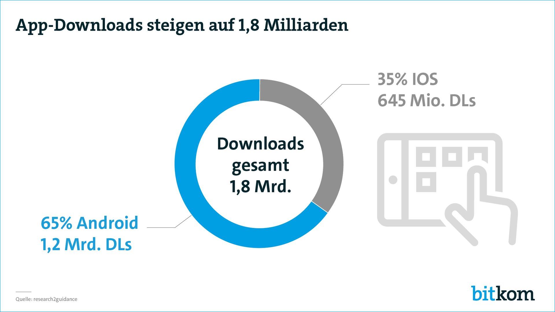 App-Downloads 2017 in Deutschland