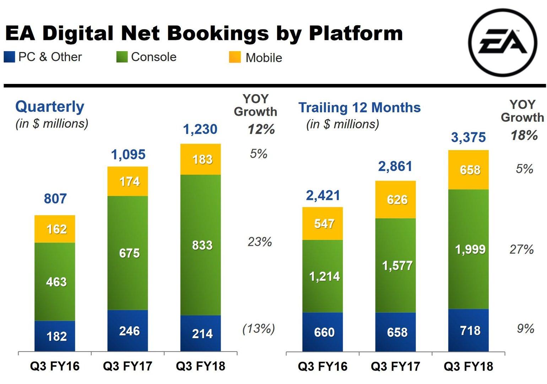 Digitalumsätze nach Plattform aufgeschlüsselt