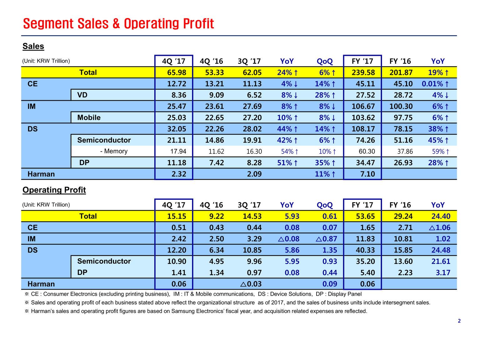 Samsungs Sparten mit Umsatz und operativem Gewinn