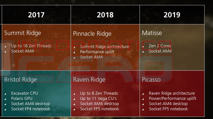 HWiNFO64 5.72: Tool kennt AMD Zen 2 (Matisse, Starship) und Ice Lake-SP