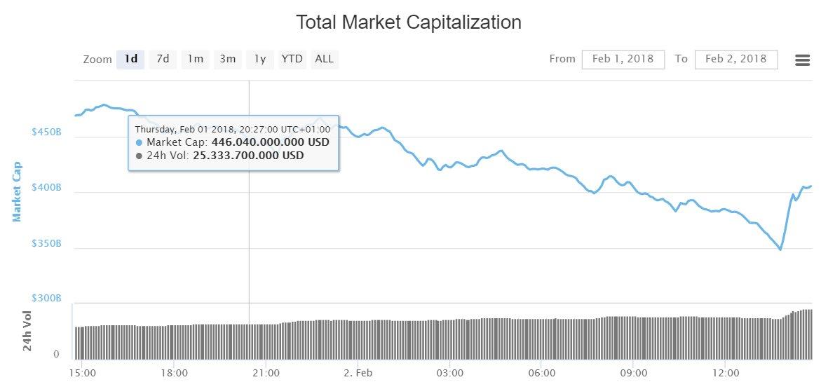 Auf die Talfahrt der Kryptowährungen folgt bereits Erholung