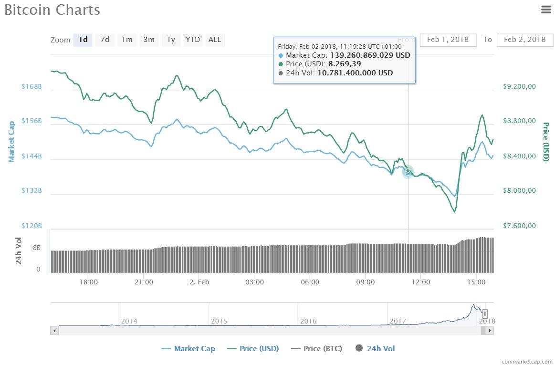 Der Bitcoin fiel auf unter 8.000 US-Dollar