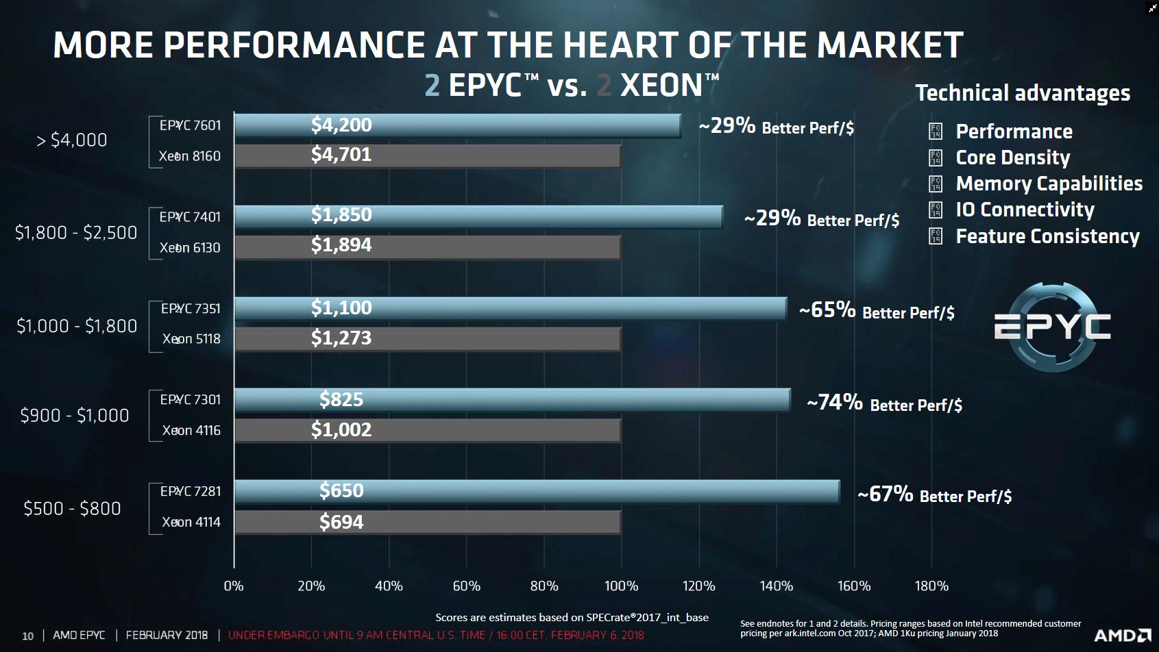 AMD vs Intel in Zwei-Sockel-Systemen