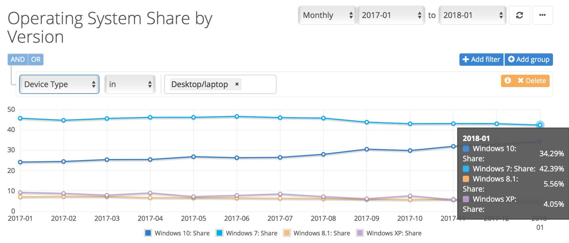 NetMarketShare: Windows-Marktanteile im Verlauf