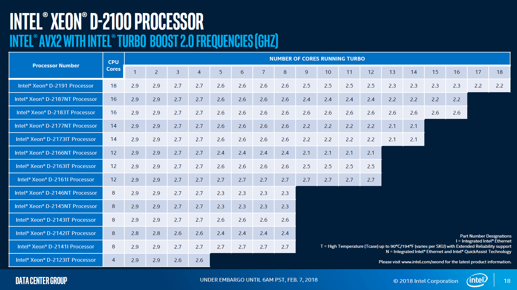 Intel Xeon D-2100 Taktraten mit Turbo bei AVX2
