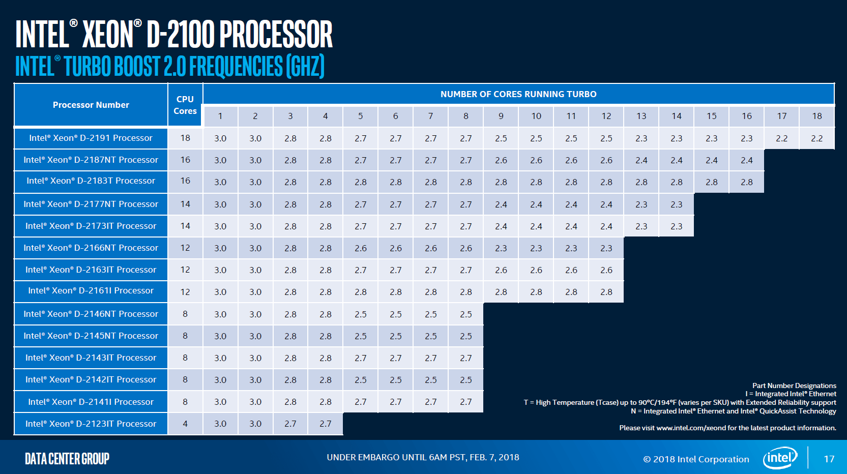 Intel Xeon D-2100 Taktraten mit Turbo