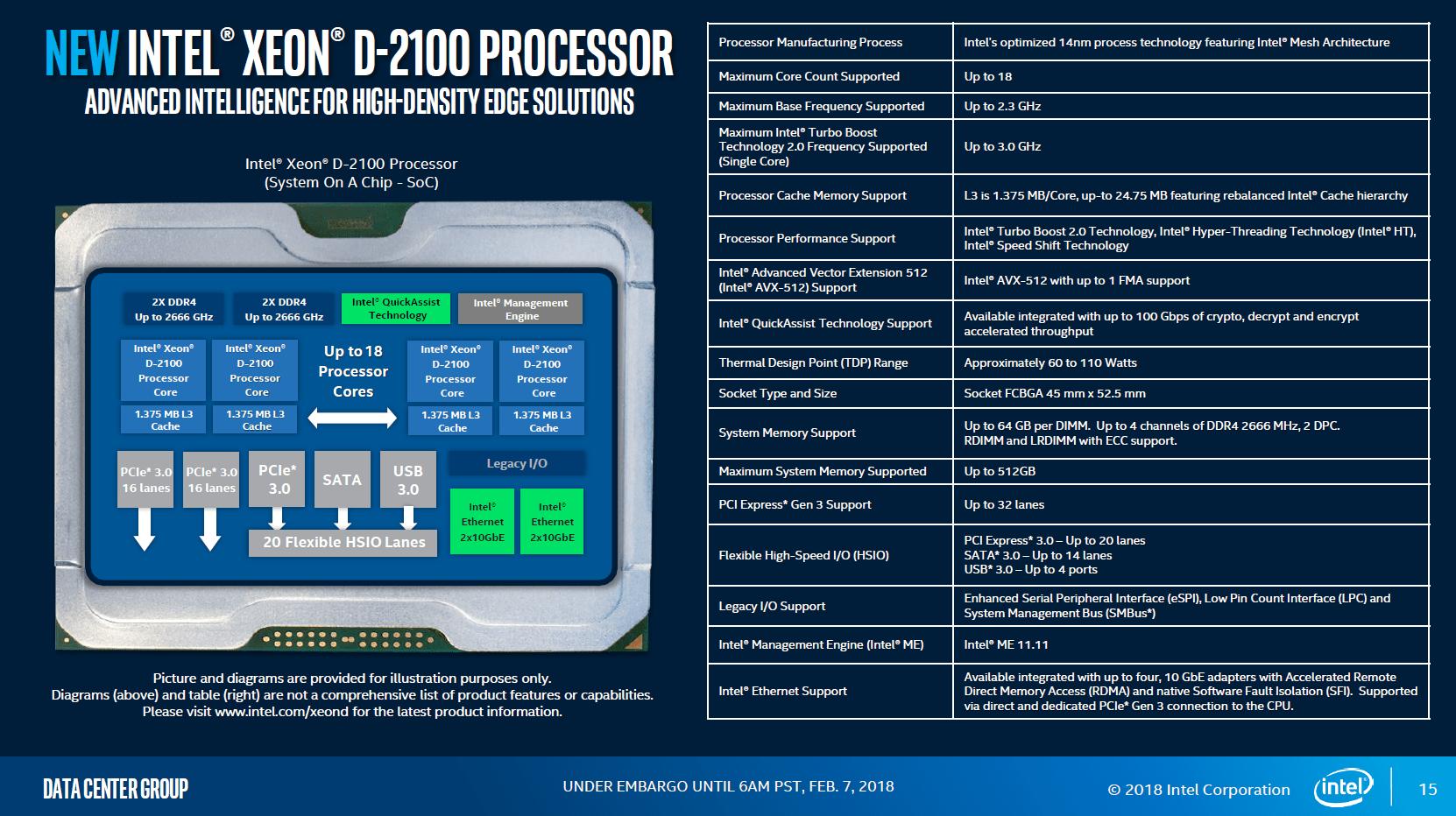 Intel Xeon D-2100 im Überblick