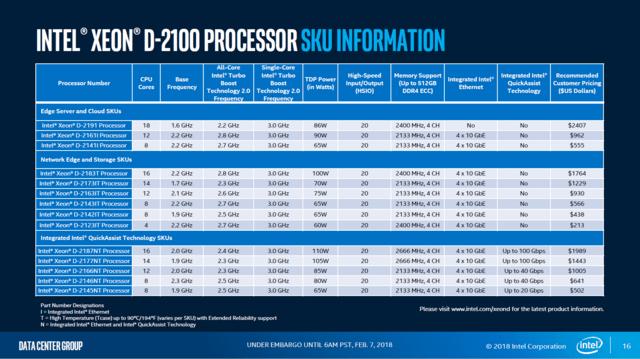 Intel Xeon D-2100 Modellpalette