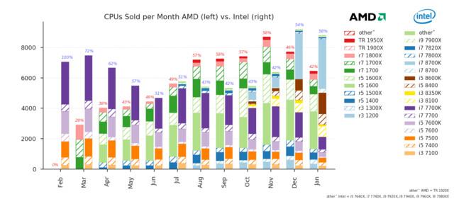 Verkaufsanteil der CPUs bei Mindfactory