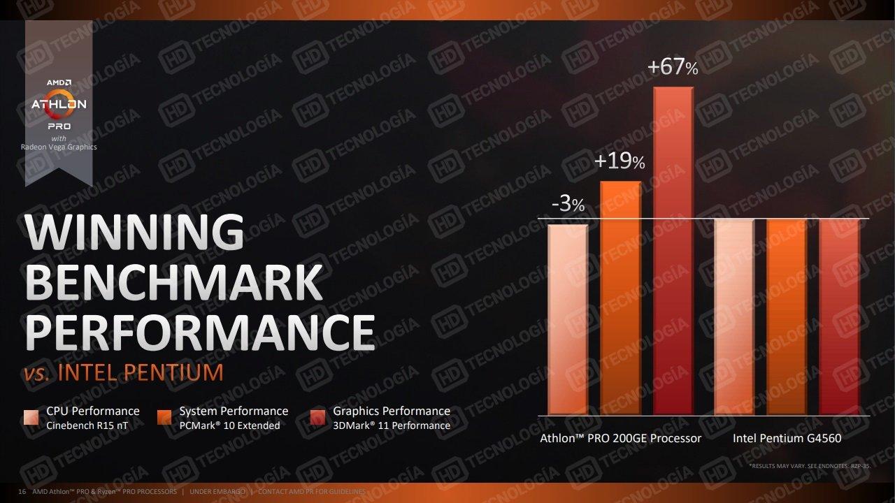 Folien nennen den AMD Athlon (Pro) 220GE