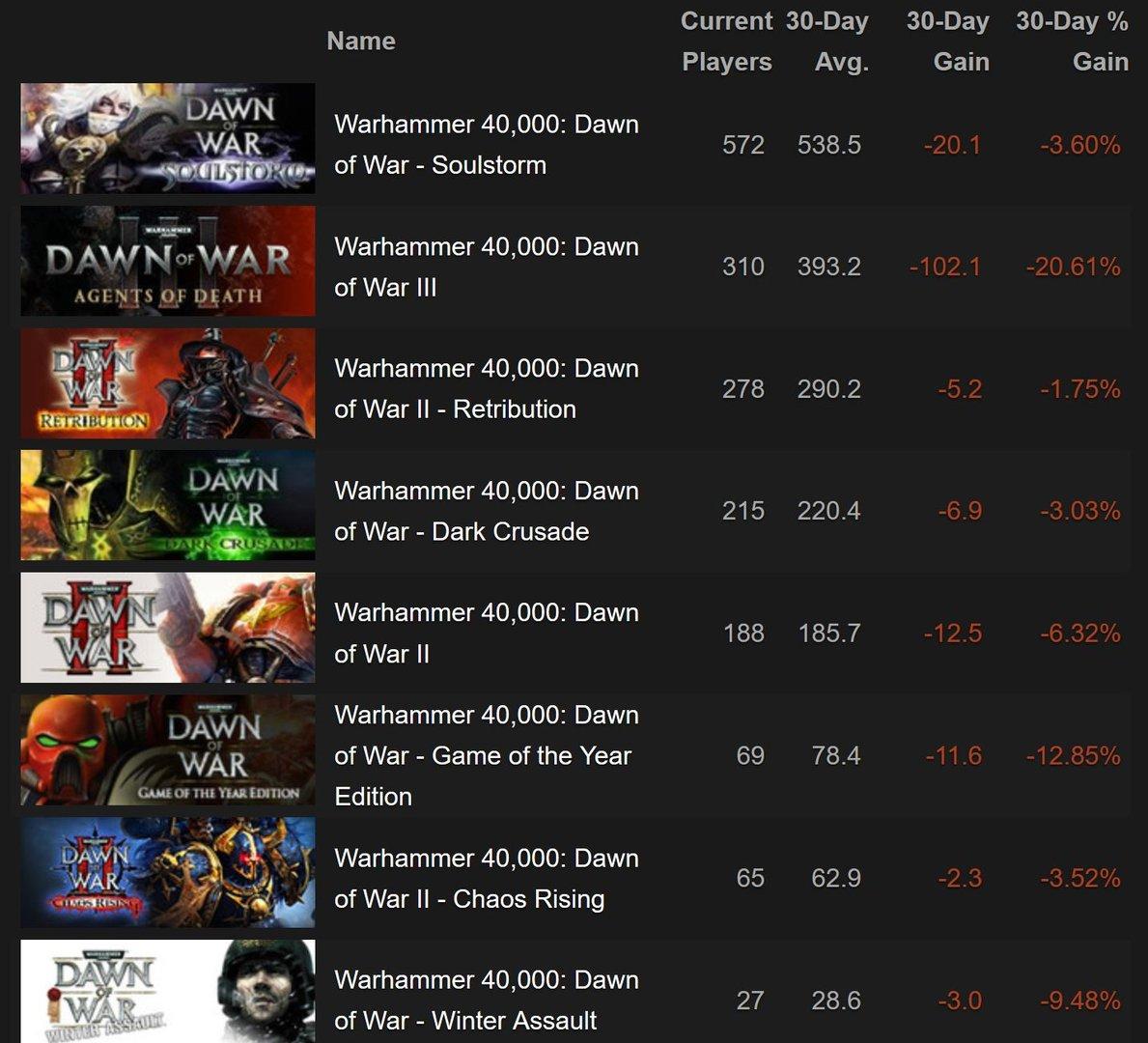 Die Spielerzahlen für Dawn of War 3 sind enttäuschend