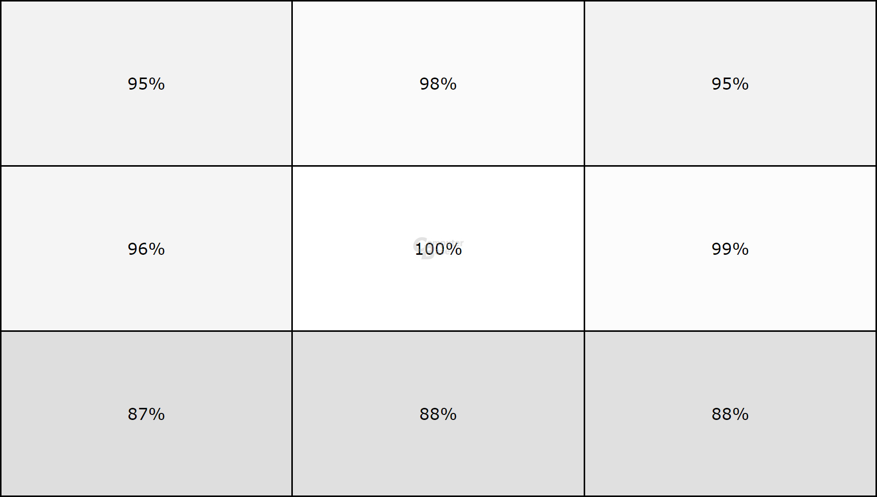 Dell XPS 13 (9370) Display-Homogenität bei Maximalhelligkeit