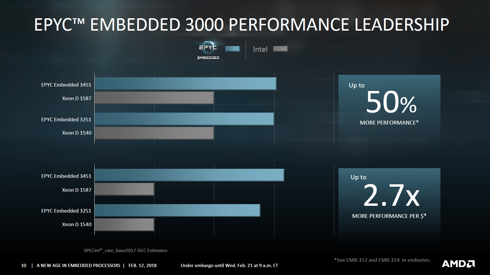 AMD Epyc Embedded 3000 gegen Intel Xeon D