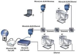 MicroLink 56k Fun LAN - Anwendungsmodell 1