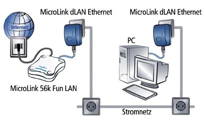 MicroLink 56k Fun LAN - Anwendungsmodell 2