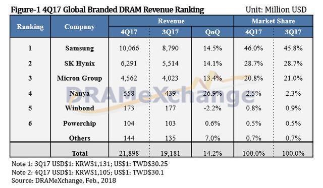 Globaler Umsatz mit DRAM im vierten Quartal 2017