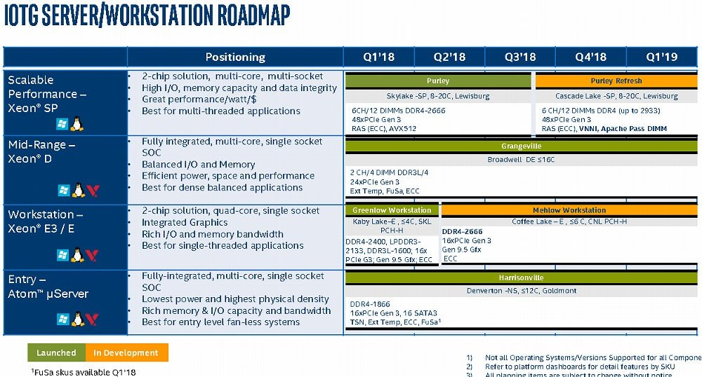 Intel-Roadmap