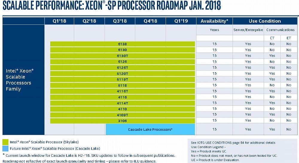 Intel-Roadmap: CPU-Termine für Coffee Lake(‑E) und Cascade