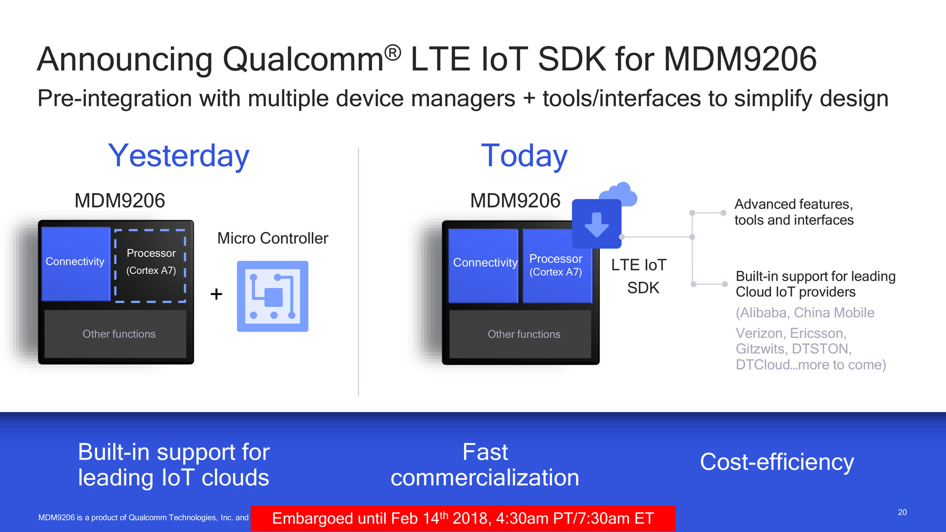 Neues LTE-IoT-SDK für MDM9206