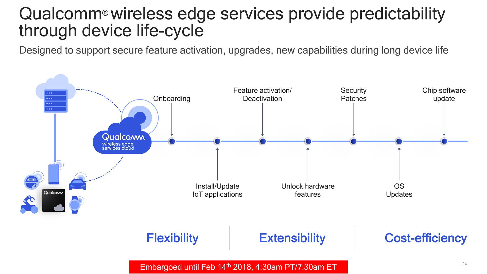 Wireless Edge Services über die Lebensdauer betrachtet