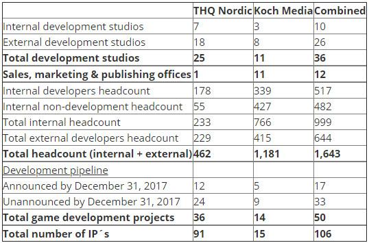Studios und Mitarbeiter von THQ Nordic und Koch Media