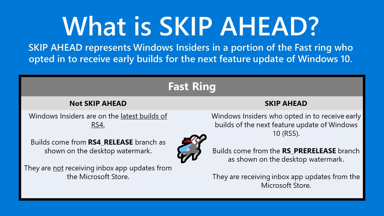 Microsoft Windows Insiders – Skip Ahead