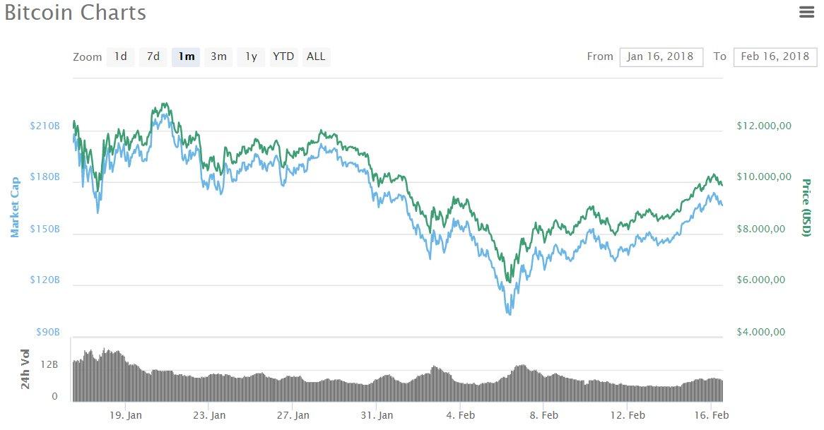Bitcoin wieder bei 10.000 US-Dollar