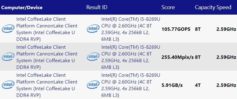 SiSoftware-Datenbank nennt Core i5-8269U
