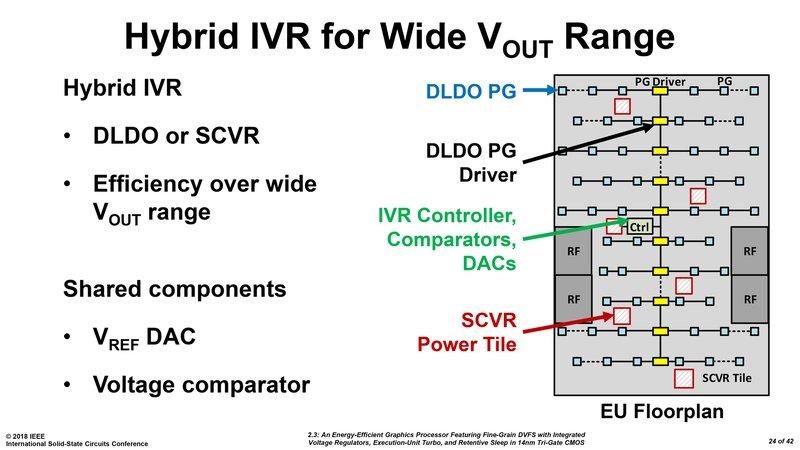 Grafikchip von Intel