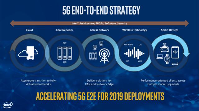 Intel 5G Update Februar 2018
