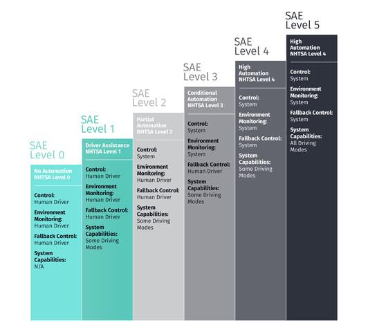 SAE-Level der Autonomie von Fahrzeugen